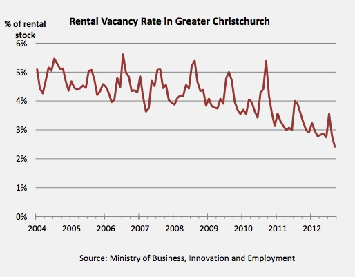 rental vacancy graph christchurch
